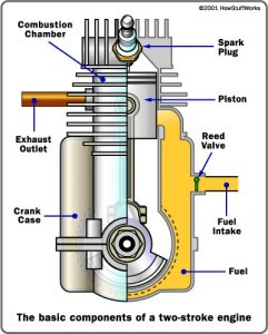 2 stroke dirt bike engine and maintenance dirt bike it  dirt bike 4 stroke diagram #7